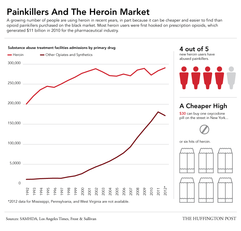 rising perscription drug prices Insurance industry is picking a fight with pharmaceutical companies over rising drug  rising drug prices trigger civil war  premiums and focusing on prescription drug prices is an effort to .
